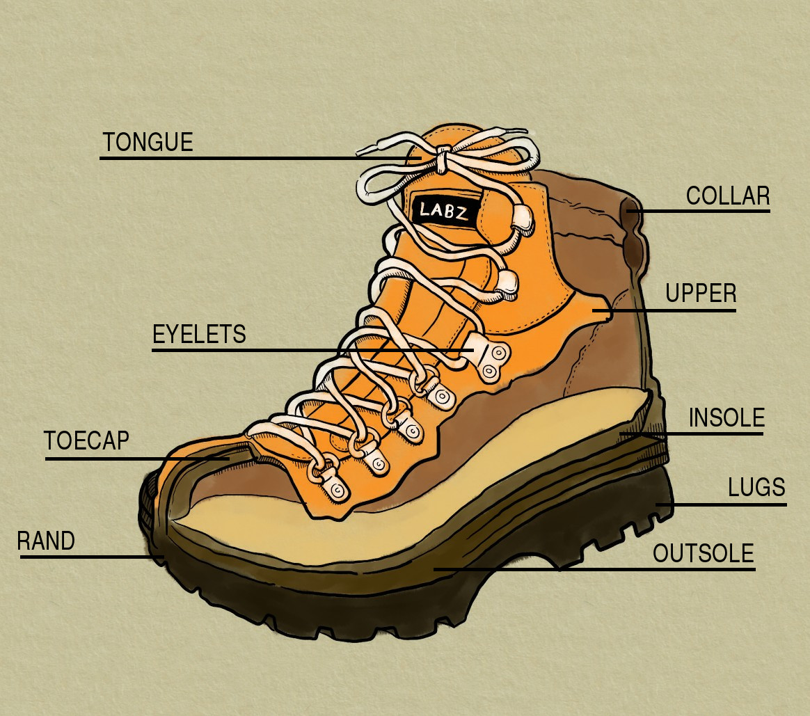 Diagram outlining parts of a hiking boot